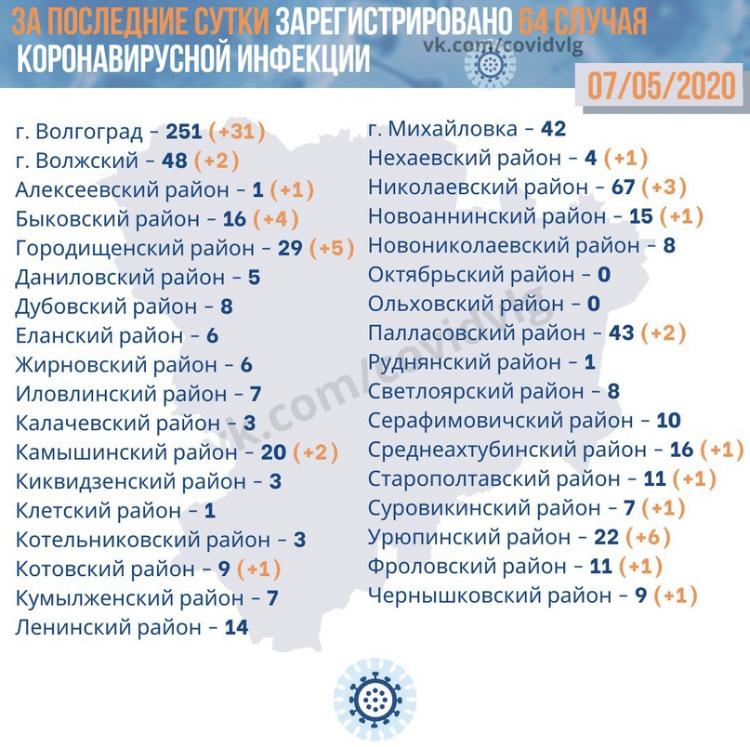Новые случаи коронавируса зарегистрированы в 15 районах области